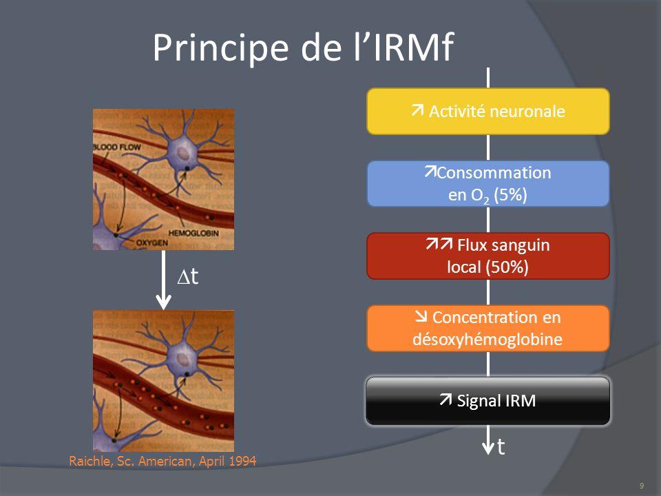 Principe de l'IRMf t t  Activité neuronale Consommation en O2 (5%)