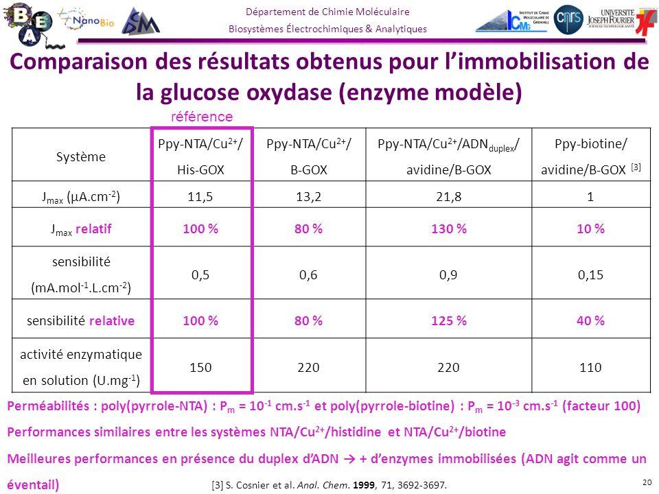 Comparaison des résultats obtenus pour l'immobilisation de la glucose oxydase (enzyme modèle)