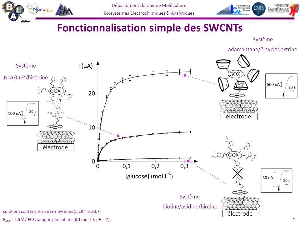 Fonctionnalisation simple des SWCNTs