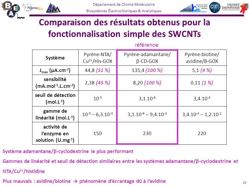 Comparaison des résultats obtenus pour la fonctionnalisation simple des SWCNTs