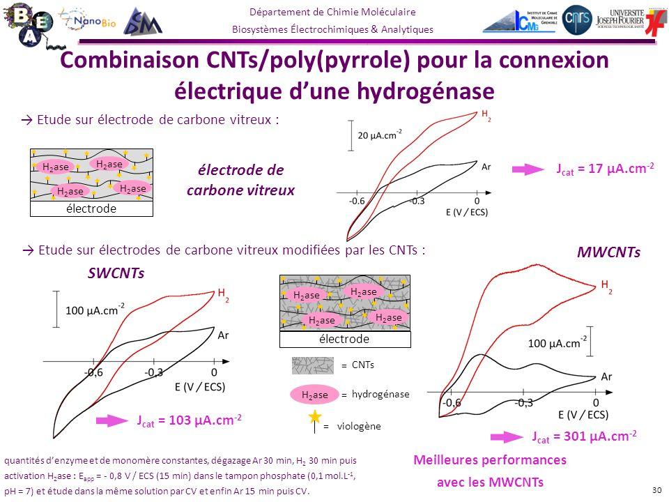 électrode de carbone vitreux Meilleures performances