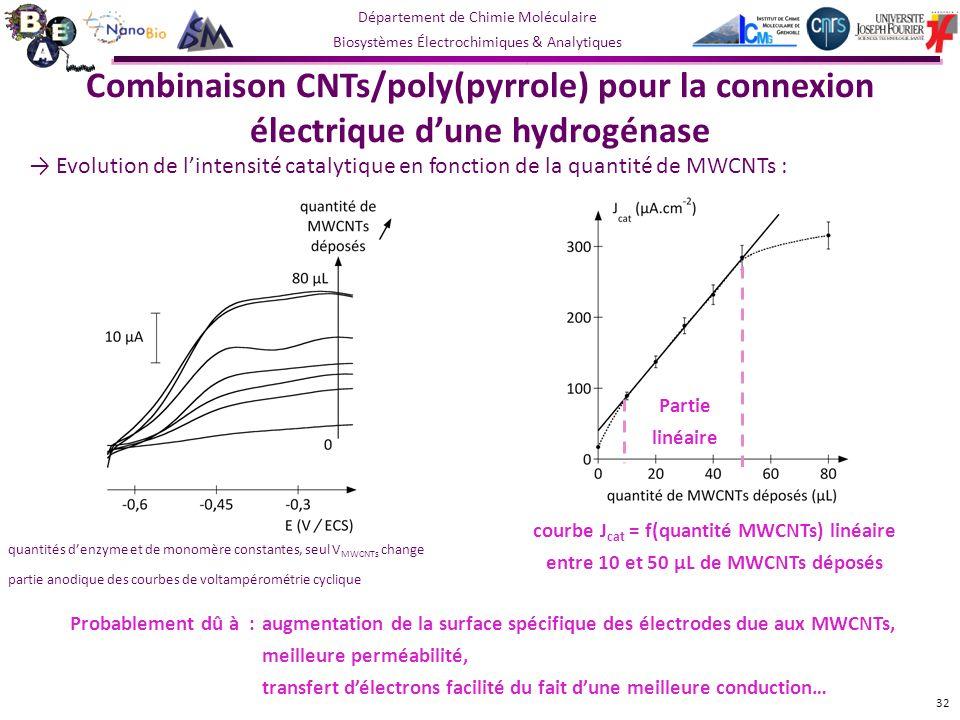 Combinaison CNTs/poly(pyrrole) pour la connexion électrique d'une hydrogénase