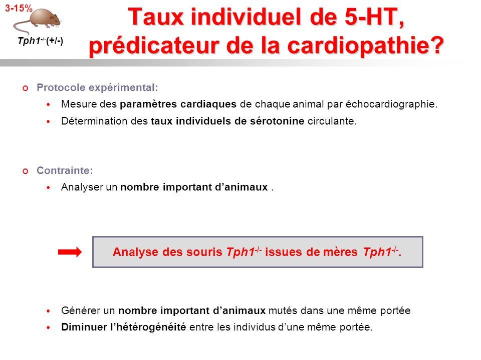 Taux individuel de 5-HT, prédicateur de la cardiopathie