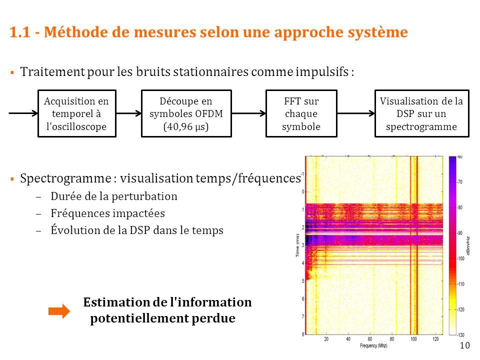 1.1 - Méthode de mesures selon une approche système