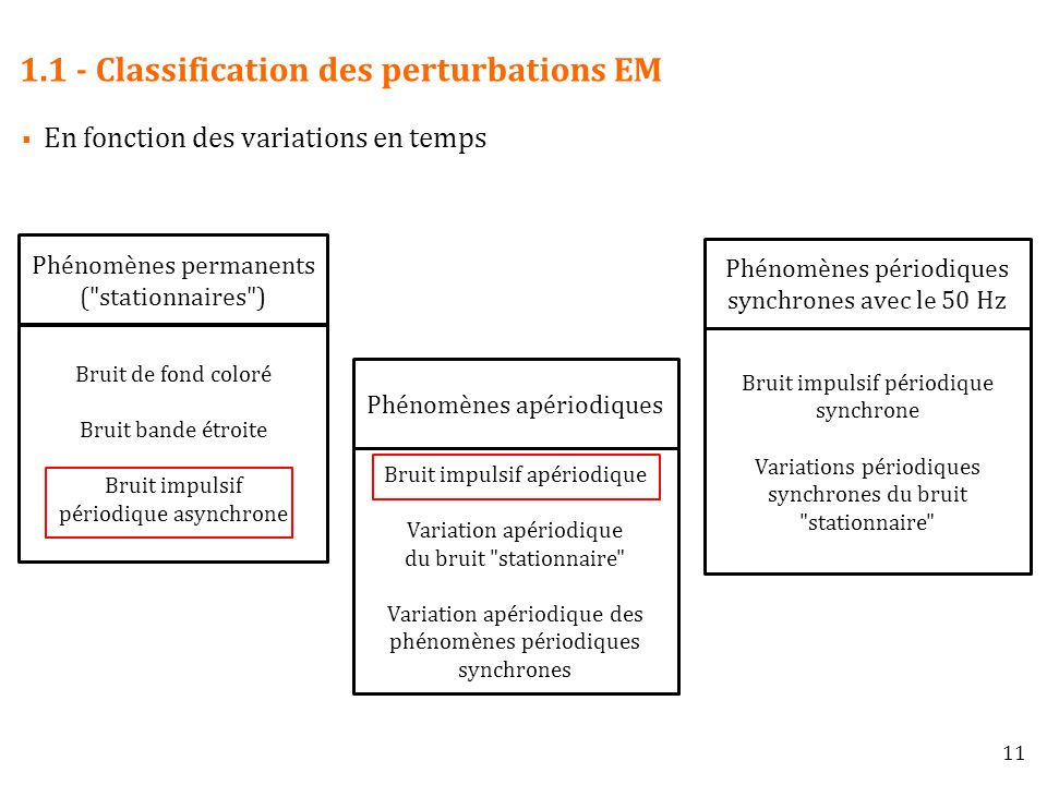 1.1 - Classification des perturbations EM