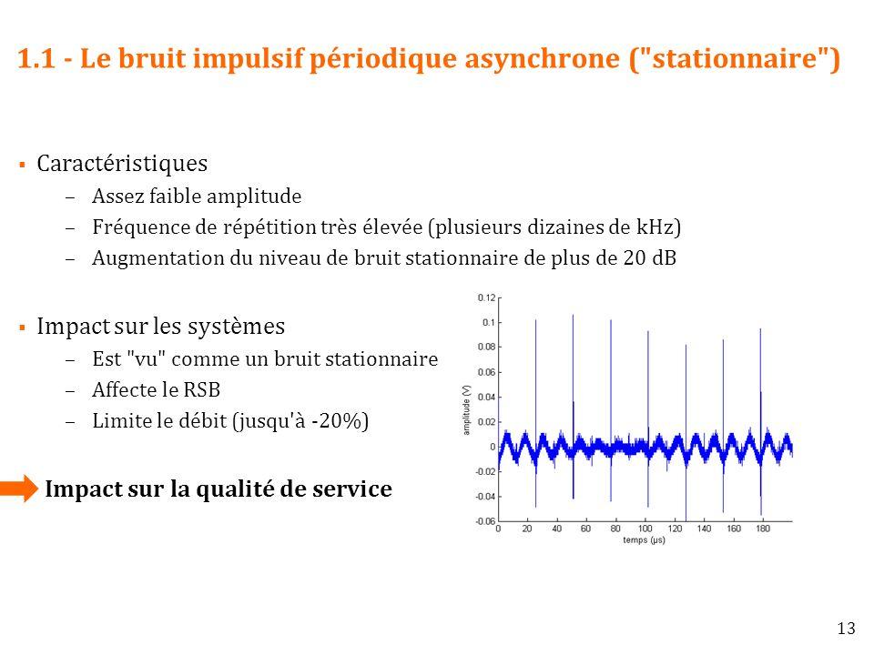 1.1 - Le bruit impulsif périodique asynchrone ( stationnaire )