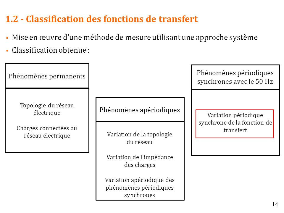 1.2 - Classification des fonctions de transfert