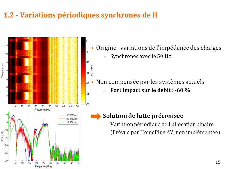 1.2 - Variations périodiques synchrones de H