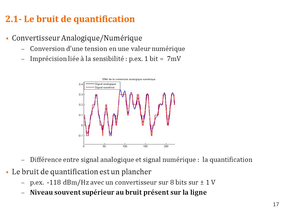 2.1- Le bruit de quantification