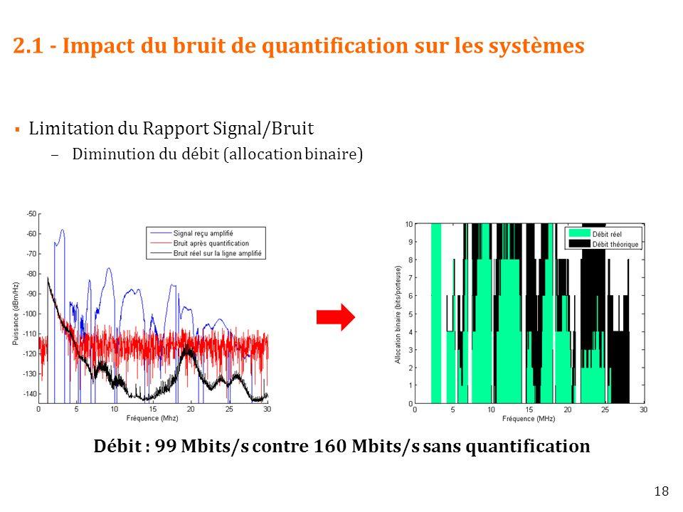 2.1 - Impact du bruit de quantification sur les systèmes