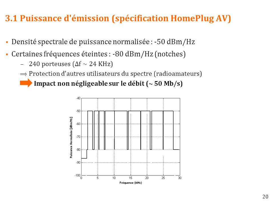 3.1 Puissance d émission (spécification HomePlug AV)