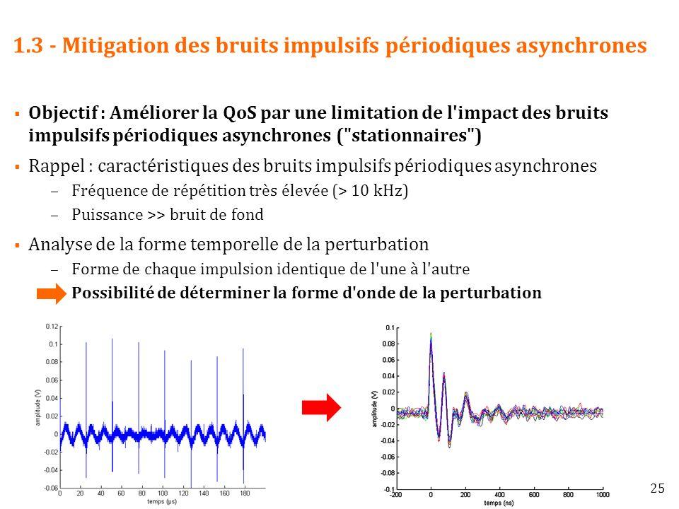 1.3 - Mitigation des bruits impulsifs périodiques asynchrones