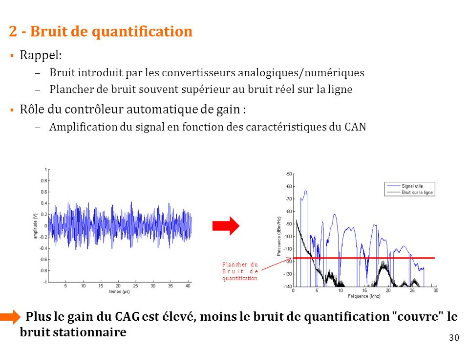 2 - Bruit de quantification