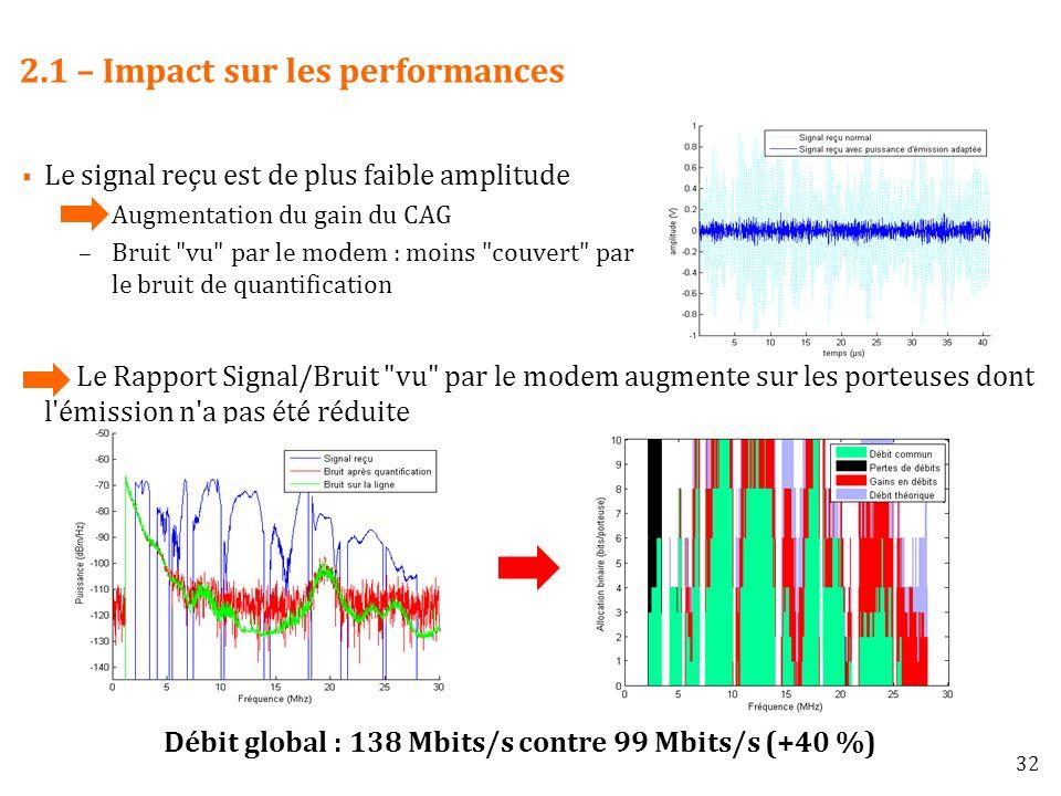 2.1 – Impact sur les performances