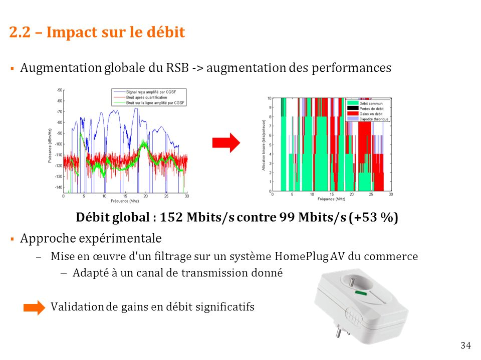 2.2 – Impact sur le débit Augmentation globale du RSB -> augmentation des performances. Débit global : 152 Mbits/s contre 99 Mbits/s (+53 %)