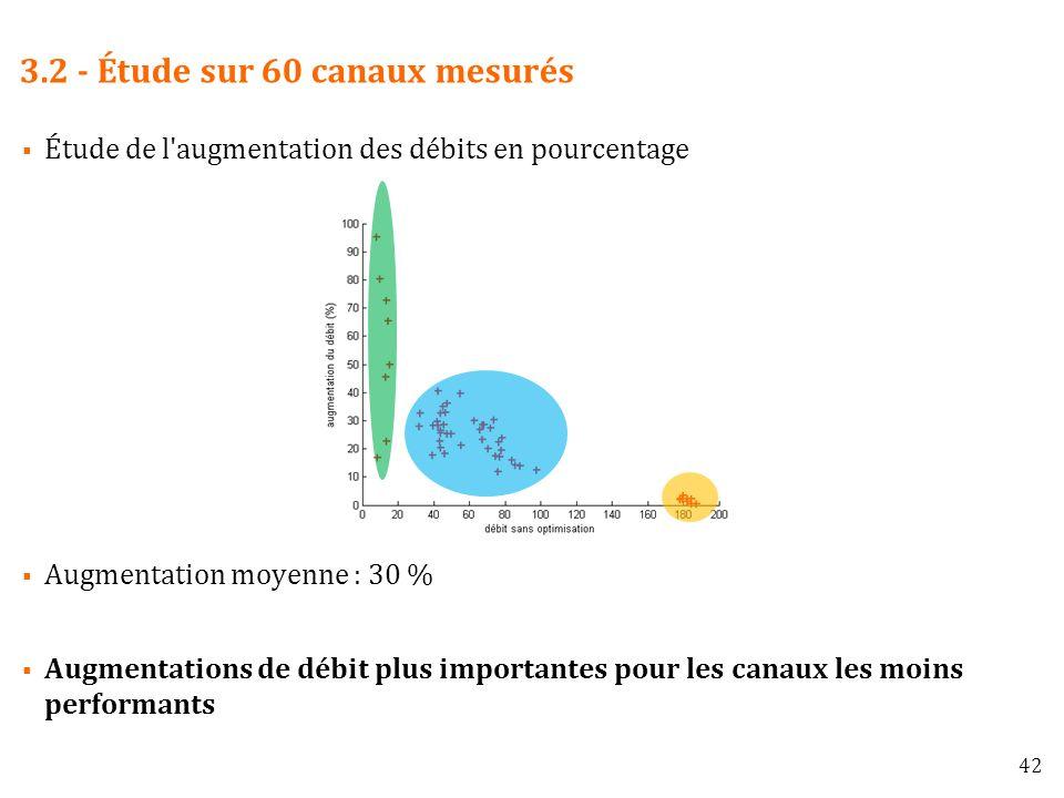 3.2 - Étude sur 60 canaux mesurés