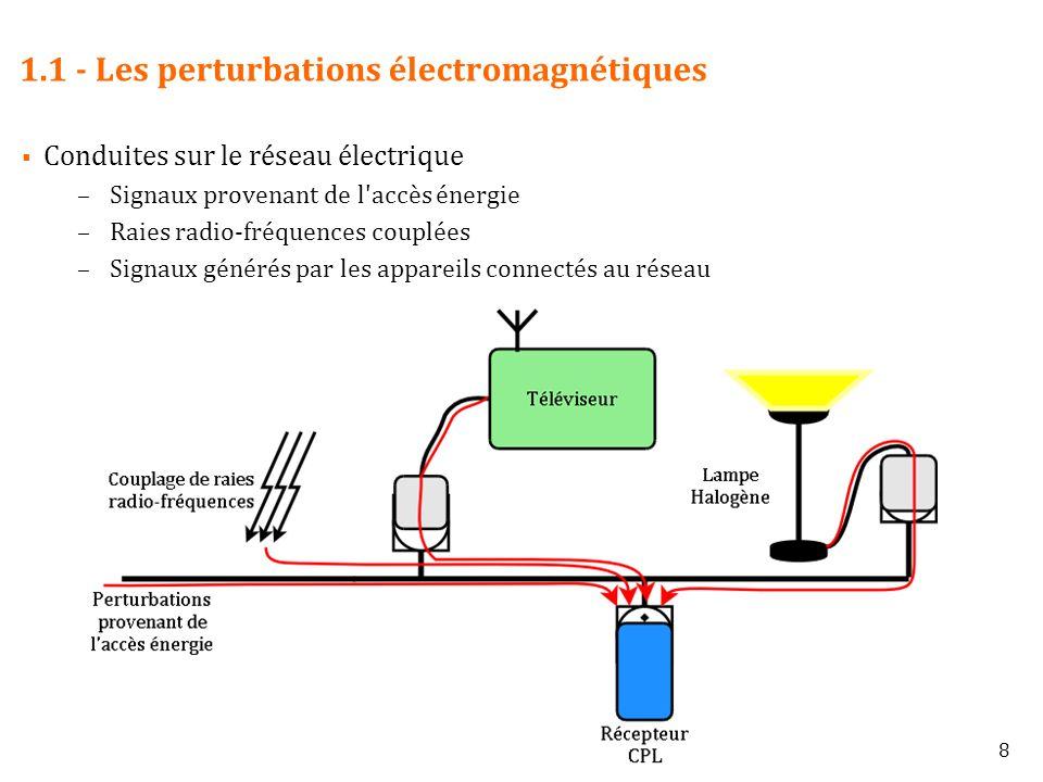 1.1 - Les perturbations électromagnétiques