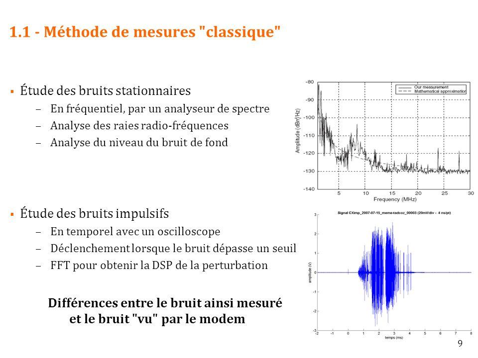 1.1 - Méthode de mesures classique