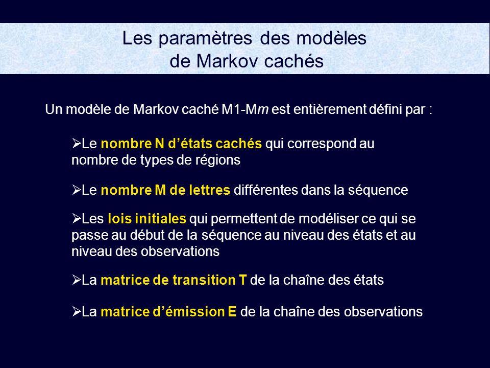 Les paramètres des modèles de Markov cachés