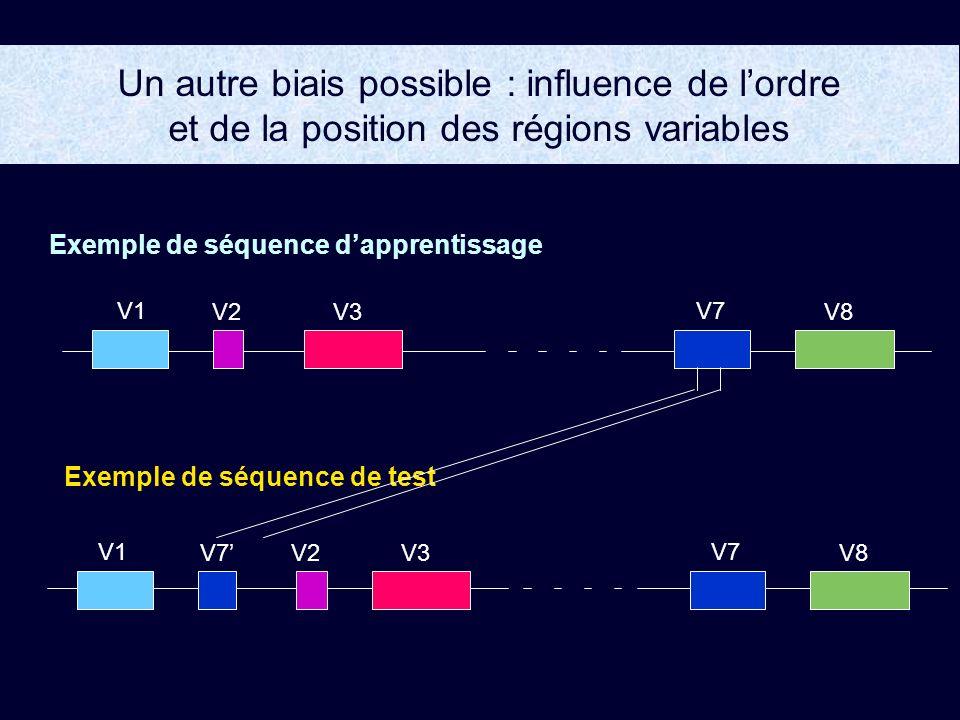 Un autre biais possible : influence de l'ordre et de la position des régions variables