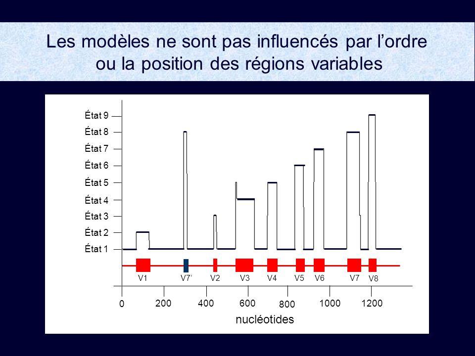 Les modèles ne sont pas influencés par l'ordre ou la position des régions variables