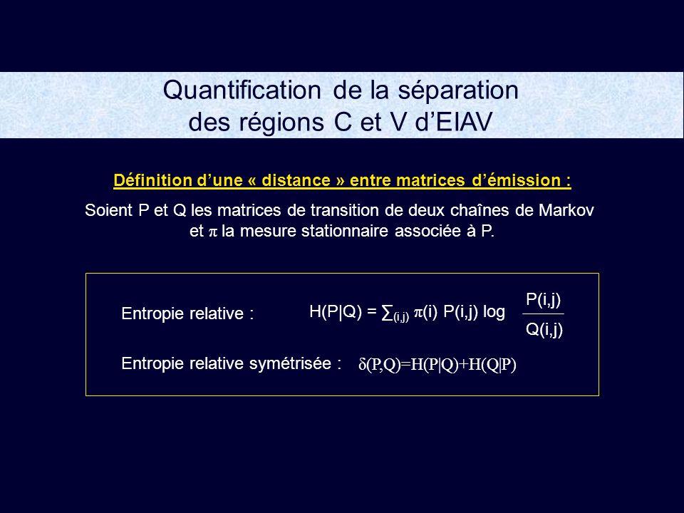 Quantification de la séparation des régions C et V d'EIAV