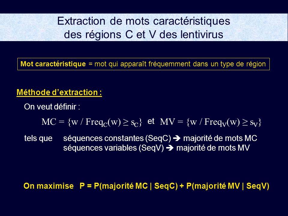Extraction de mots caractéristiques des régions C et V des lentivirus