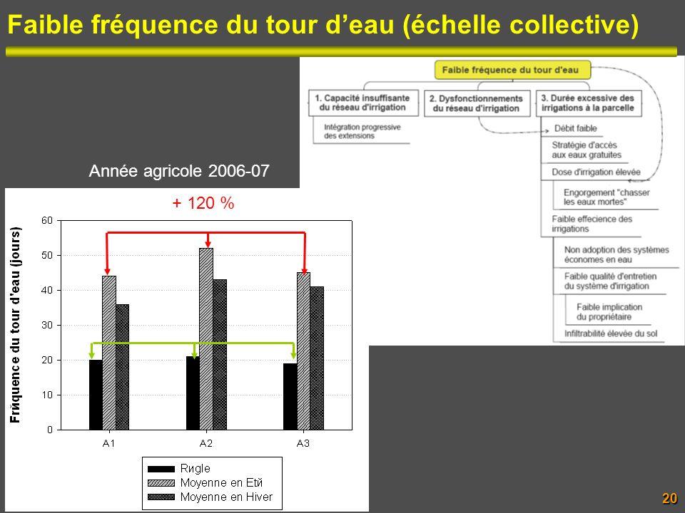 Faible fréquence du tour d'eau (échelle collective)