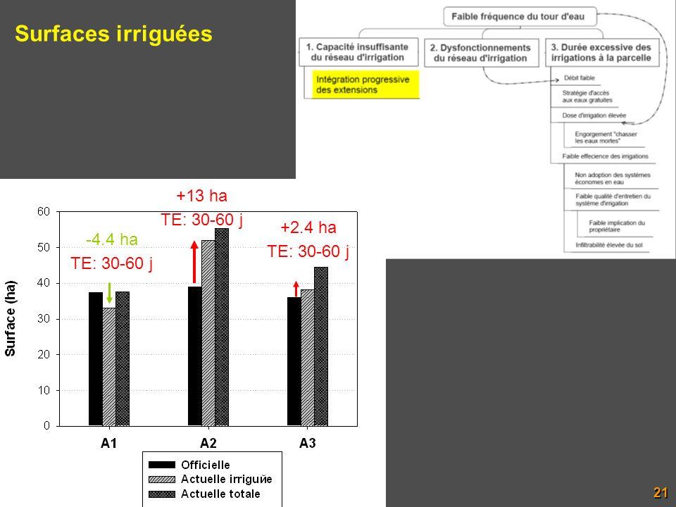 Surfaces irriguées +13 ha TE: 30-60 j +2.4 ha TE: 30-60 j -4.4 ha