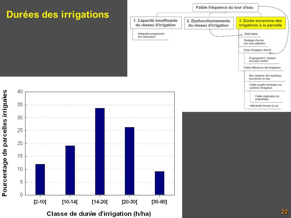 Durées des irrigations