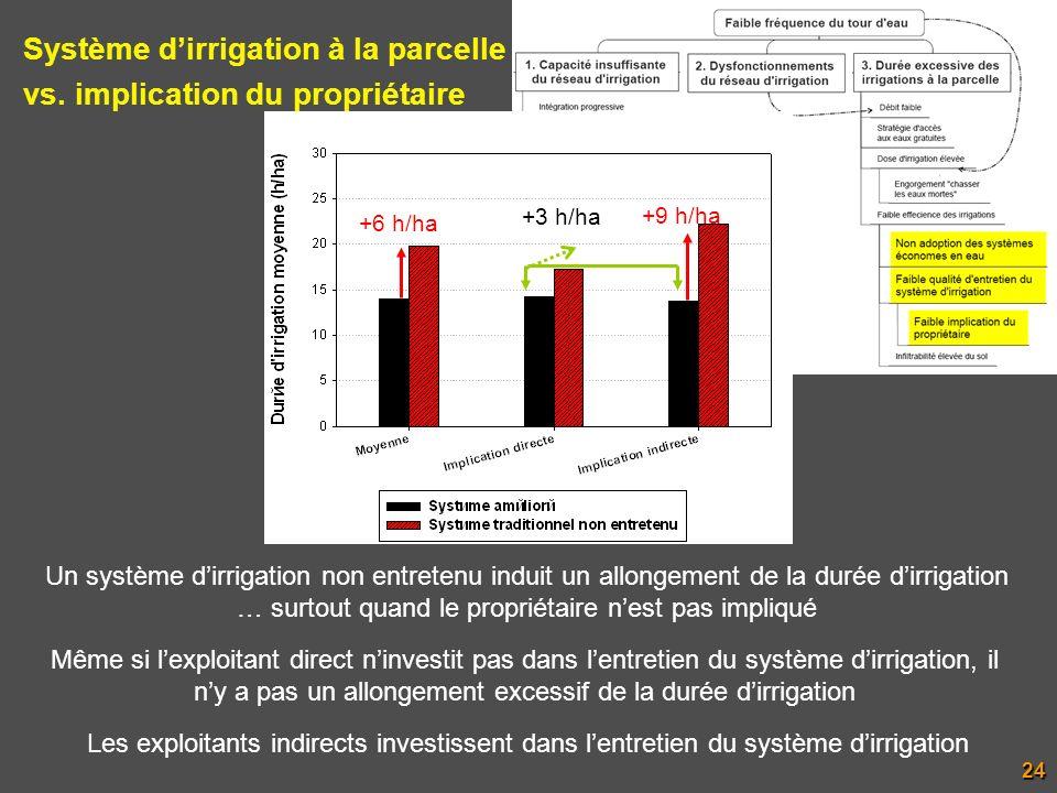 Système d'irrigation à la parcelle vs. implication du propriétaire