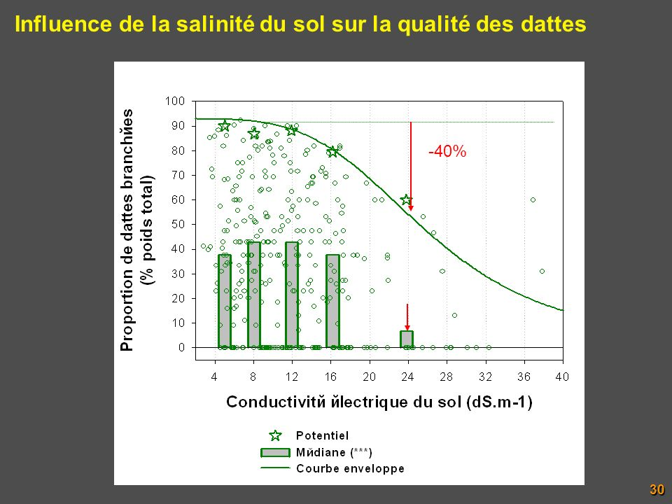 Influence de la salinité du sol sur la qualité des dattes