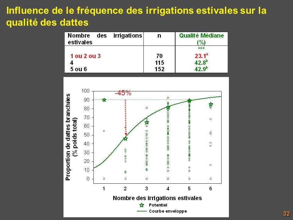 Influence de le fréquence des irrigations estivales sur la qualité des dattes