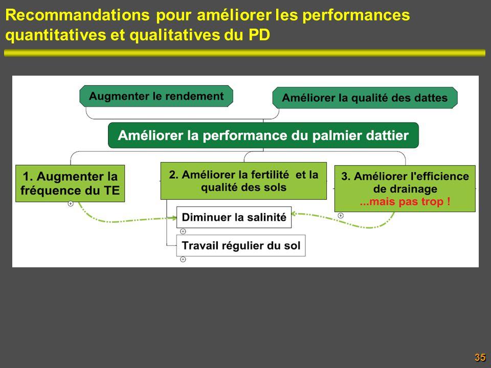 Recommandations pour améliorer les performances quantitatives et qualitatives du PD