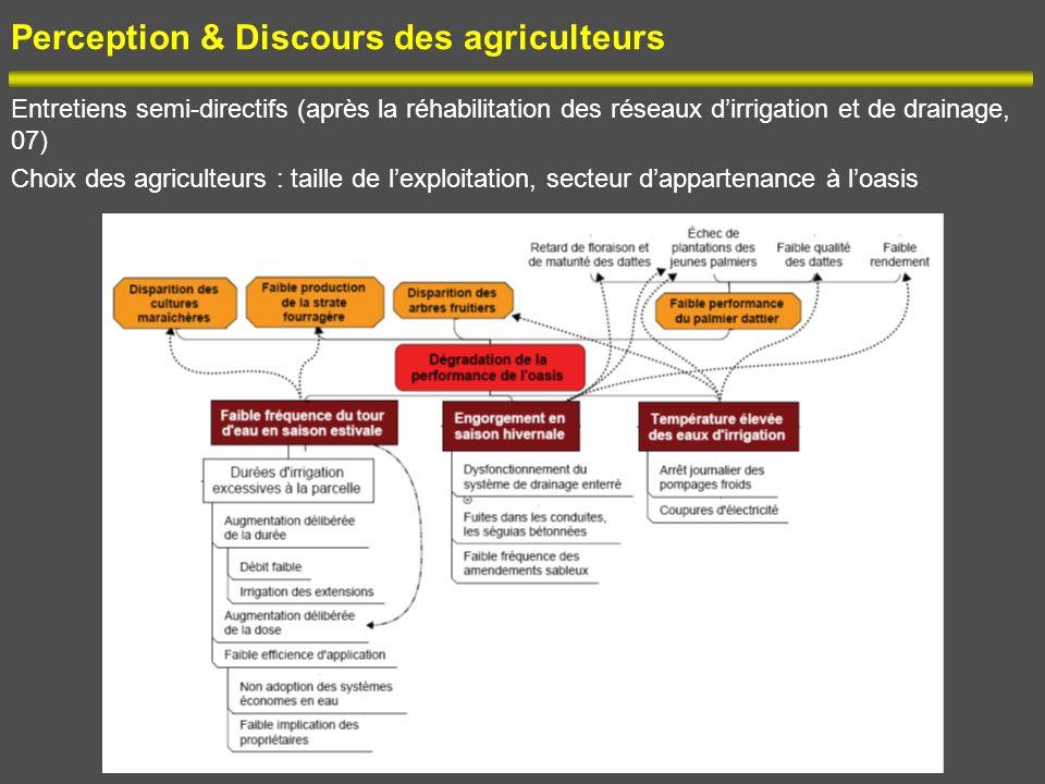 Perception & Discours des agriculteurs