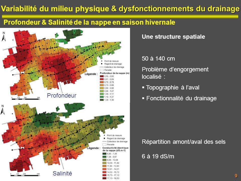 Variabilité du milieu physique & dysfonctionnements du drainage