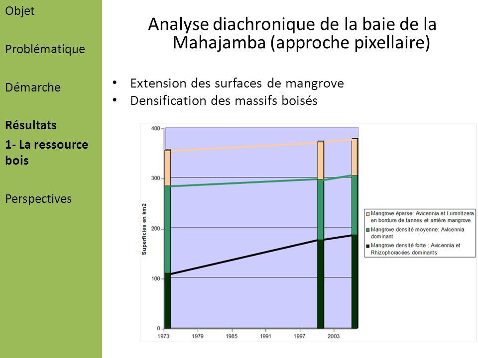 Analyse diachronique de la baie de la Mahajamba (approche pixellaire)