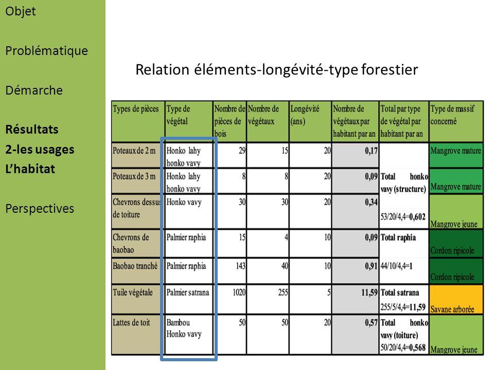Relation éléments-longévité-type forestier