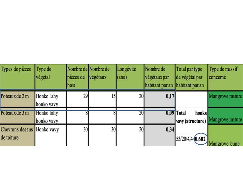 Pour chaque élément de la construction, on peut calculer le nombre de végétaux nécessaires annuellement par habitant.