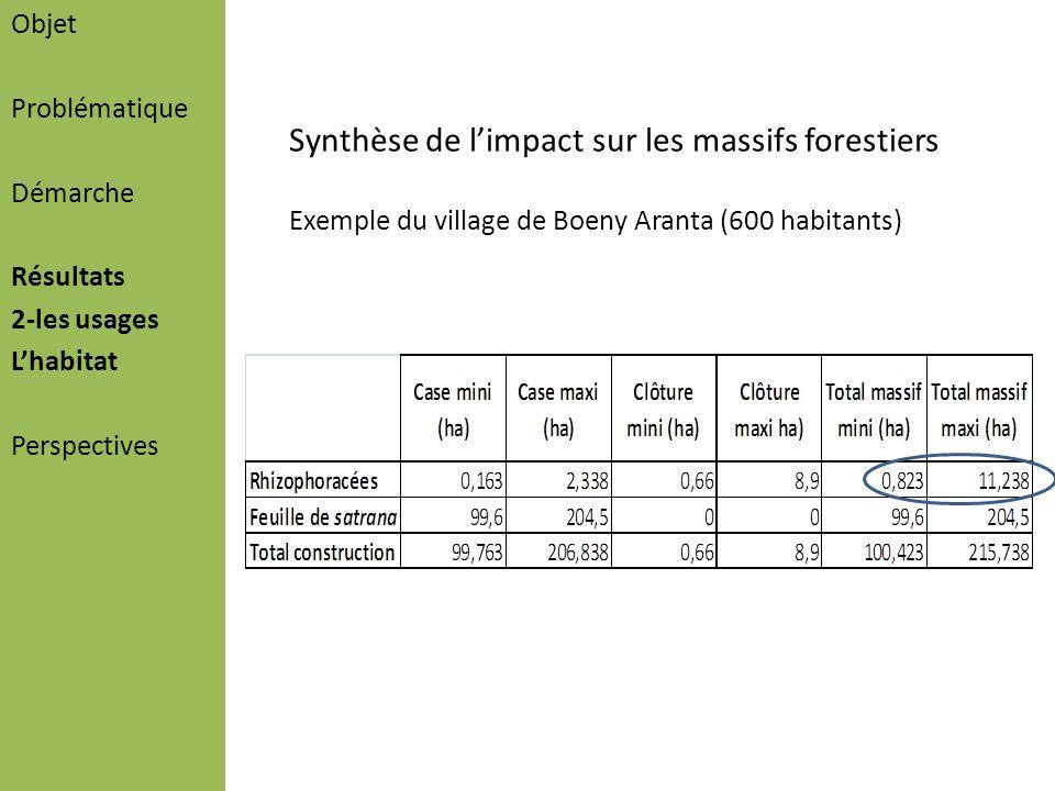 Synthèse de l'impact sur les massifs forestiers