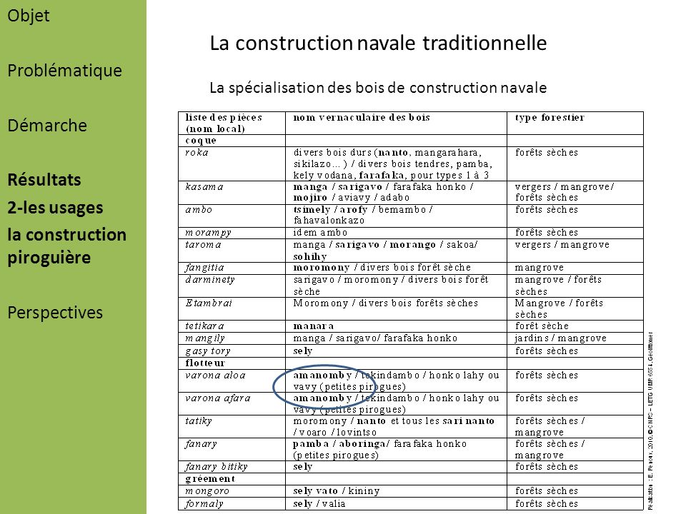 La construction navale traditionnelle