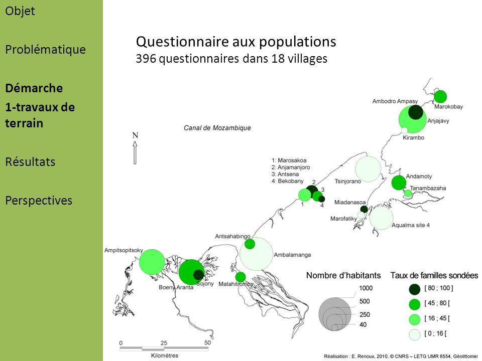 Questionnaire aux populations