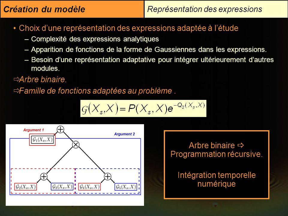 Création du modèle Représentation des expressions