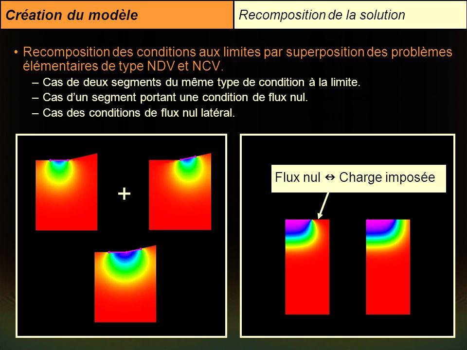 + Création du modèle Recomposition de la solution