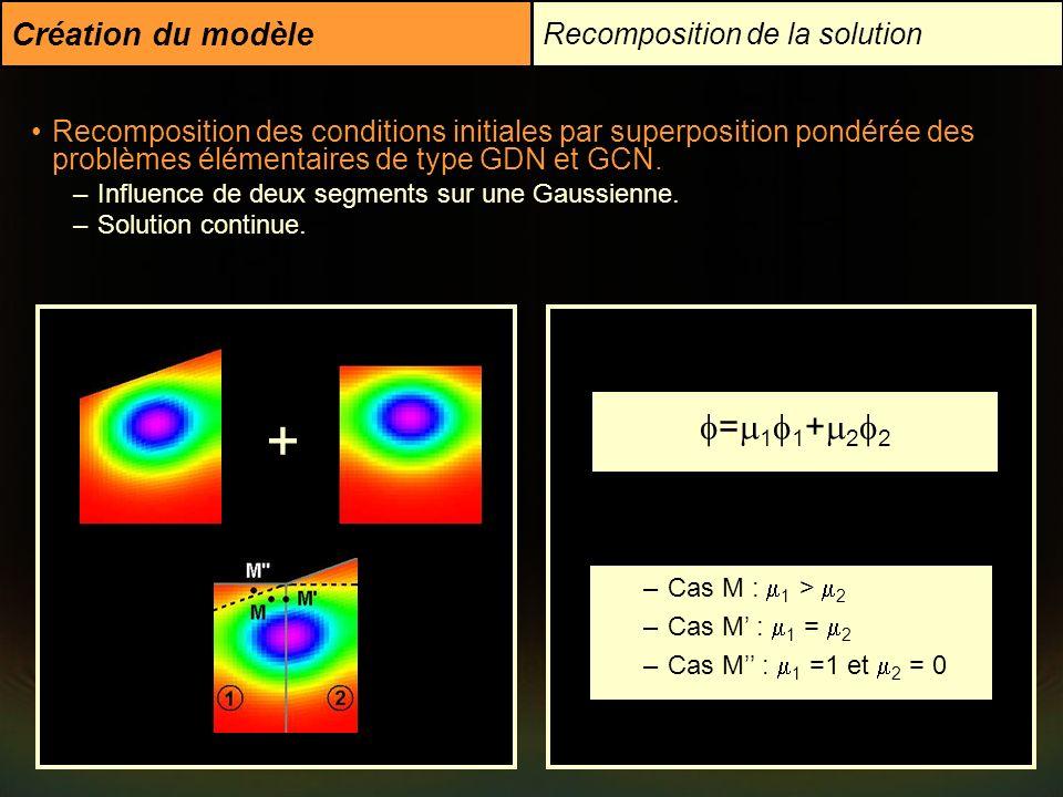 + =11+22 Création du modèle Recomposition de la solution