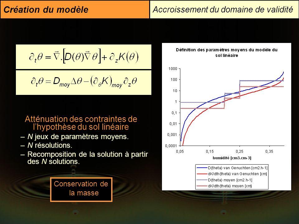 Création du modèle Accroissement du domaine de validité