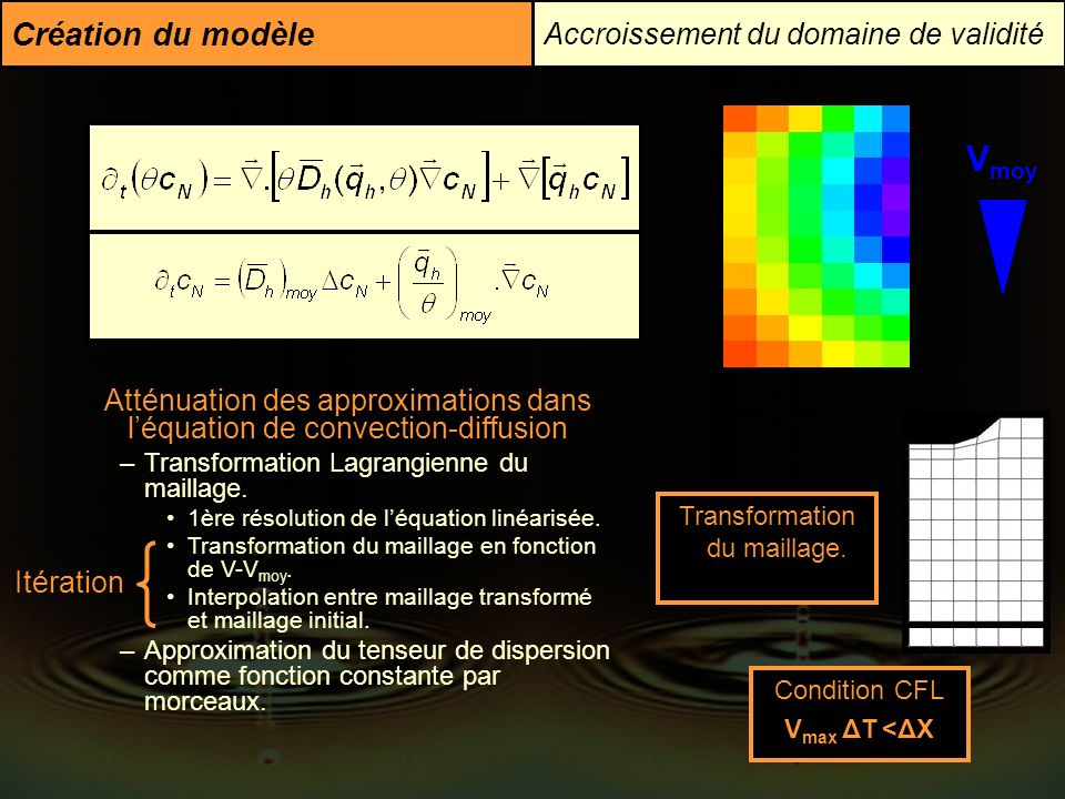 Vmoy Création du modèle Accroissement du domaine de validité