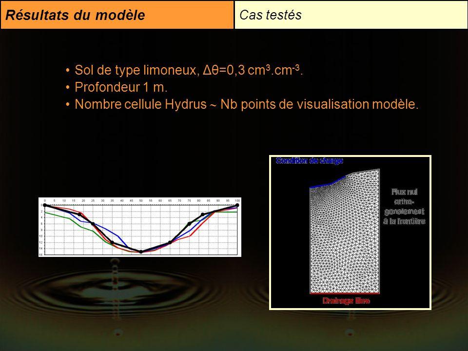 Résultats du modèle Cas testés Sol de type limoneux, Δθ=0,3 cm3.cm-3.
