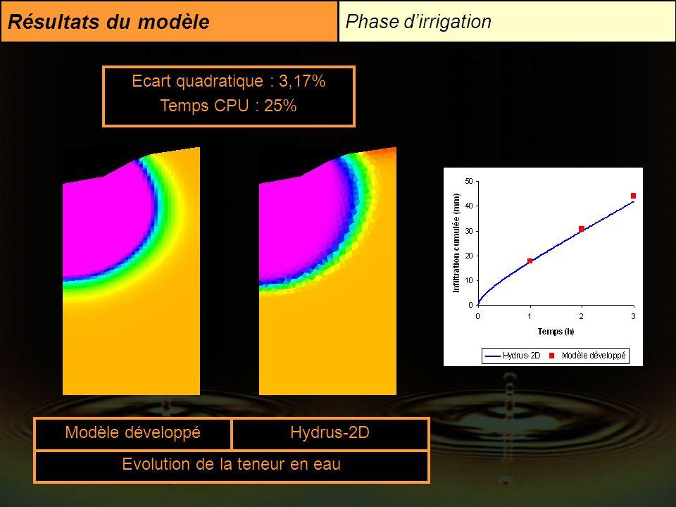 Evolution de la teneur en eau
