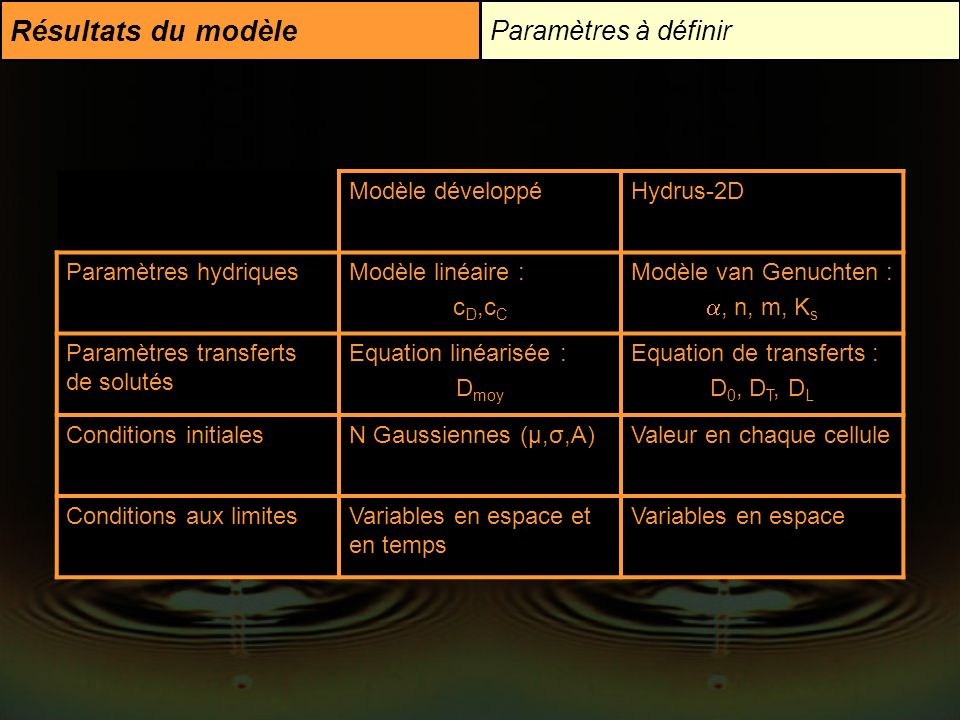 Résultats du modèle Paramètres à définir Modèle développé Hydrus-2D